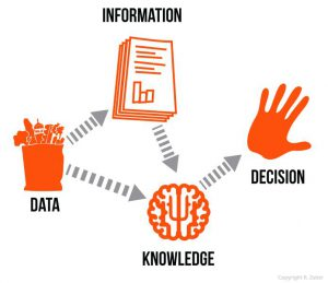 Potential of open data